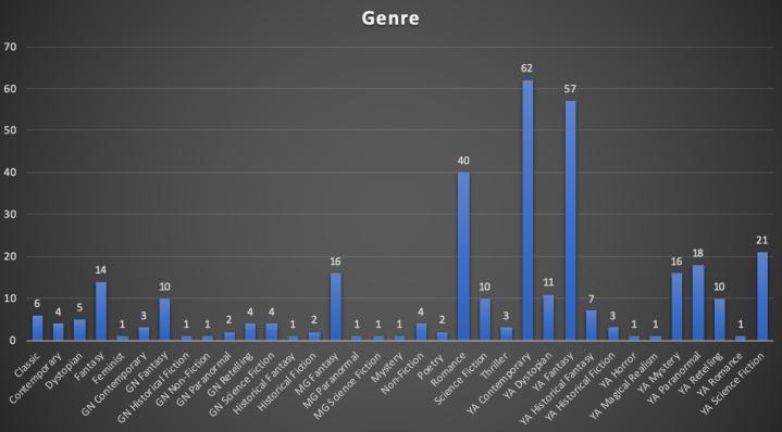Genre 2020.png